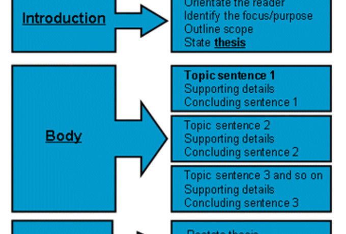 ielts academic essay structure